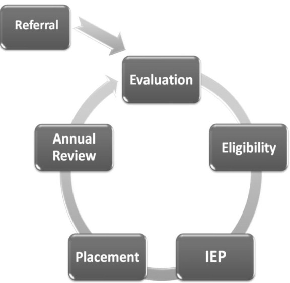 Special Education Process: Referral>Evaluation>Eligibility>IEP>Placement>Annual Review (goes back to Evaluation)