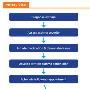Flow of Asthma Care 1