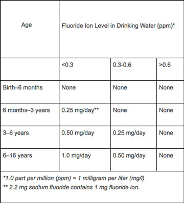 Fluoride Supplement Dosage Schedule